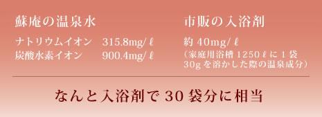 蘇庵の温泉は市販の入浴剤30袋分に相当!