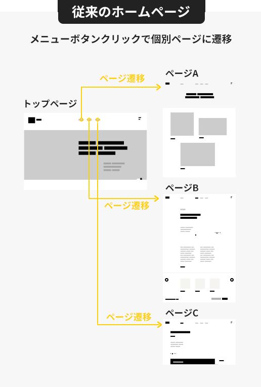 従来のホームページはメニューボタンクリックで個別ページに遷移
